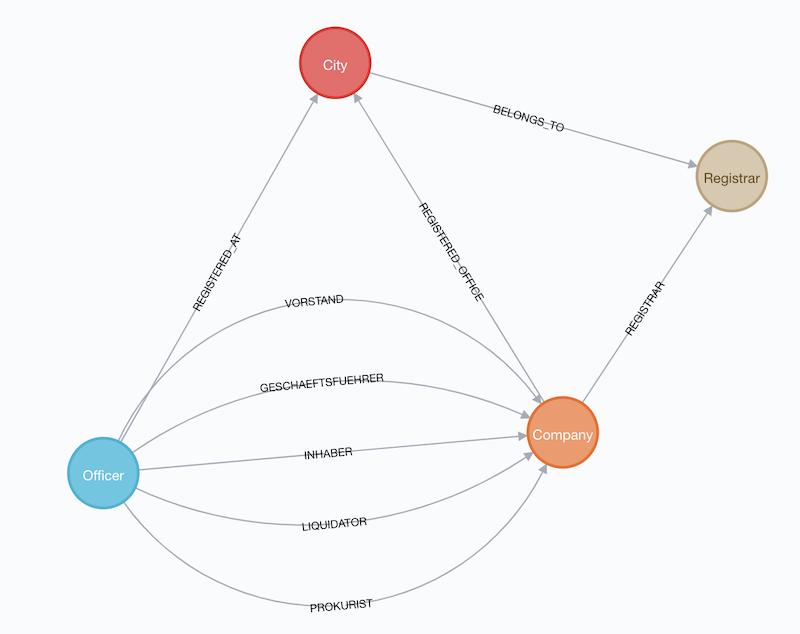 Importing corporate data into Neo4j • Bert Radke